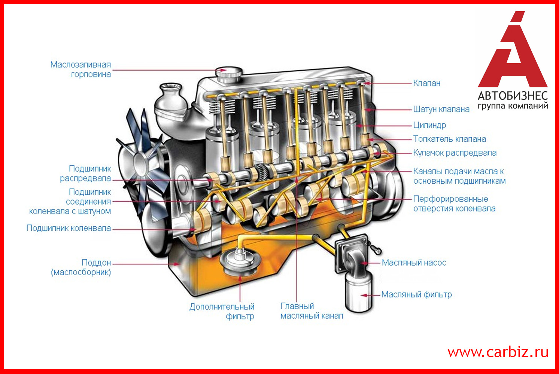 Схема системы смазки дизельный двигателей